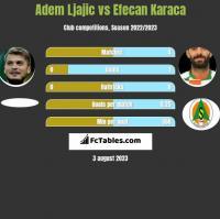 Adem Ljajic vs Efecan Karaca h2h player stats