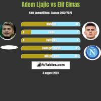 Adem Ljajić vs Elif Elmas h2h player stats