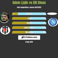 Adem Ljajic vs Elif Elmas h2h player stats
