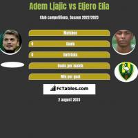 Adem Ljajić vs Eljero Elia h2h player stats