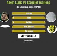 Adem Ljajic vs Ezequiel Scarione h2h player stats