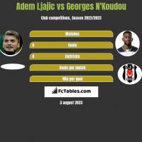 Adem Ljajić vs Georges N'Koudou h2h player stats