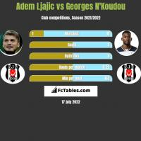 Adem Ljajic vs Georges N'Koudou h2h player stats