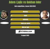 Adem Ljajić vs Gokhan Inler h2h player stats