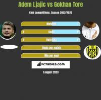 Adem Ljajic vs Gokhan Tore h2h player stats