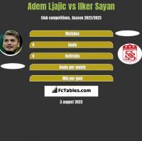 Adem Ljajic vs Ilker Sayan h2h player stats