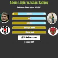 Adem Ljajic vs Isaac Sackey h2h player stats