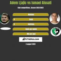 Adem Ljajic vs Ismael Aissati h2h player stats