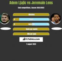 Adem Ljajić vs Jeremain Lens h2h player stats