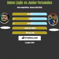 Adem Ljajic vs Junior Fernandes h2h player stats