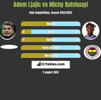 Adem Ljajic vs Michy Batshuayi h2h player stats