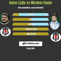 Adem Ljajic vs Miralem Pjanic h2h player stats