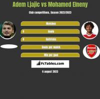 Adem Ljajić vs Mohamed Elneny h2h player stats