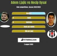 Adem Ljajic vs Necip Uysal h2h player stats