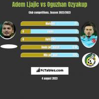 Adem Ljajic vs Oguzhan Ozyakup h2h player stats