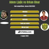 Adem Ljajić vs Orkan Cinar h2h player stats
