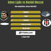 Adem Ljajic vs Rachid Ghezzal h2h player stats