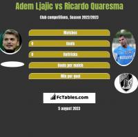 Adem Ljajic vs Ricardo Quaresma h2h player stats