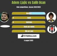 Adem Ljajic vs Salih Ucan h2h player stats