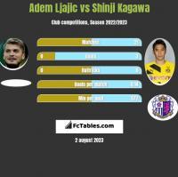 Adem Ljajic vs Shinji Kagawa h2h player stats