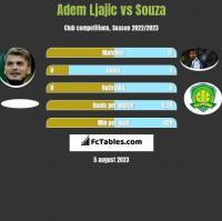 Adem Ljajic vs Souza h2h player stats