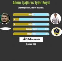 Adem Ljajic vs Tyler Boyd h2h player stats