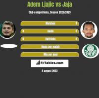 Adem Ljajić vs Jaja h2h player stats