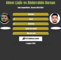 Adem Ljajic vs Abdurrahim Dursun h2h player stats
