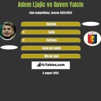 Adem Ljajic vs Guven Yalcin h2h player stats