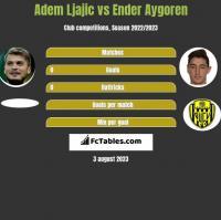 Adem Ljajic vs Ender Aygoren h2h player stats