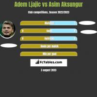 Adem Ljajic vs Asim Aksungur h2h player stats