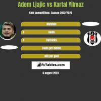 Adem Ljajic vs Kartal Yilmaz h2h player stats