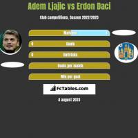 Adem Ljajic vs Erdon Daci h2h player stats