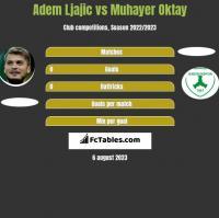Adem Ljajic vs Muhayer Oktay h2h player stats