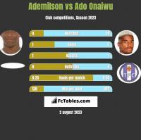 Ademilson vs Ado Onaiwu h2h player stats