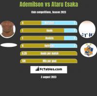 Ademilson vs Ataru Esaka h2h player stats