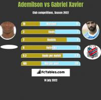 Ademilson vs Gabriel Xavier h2h player stats