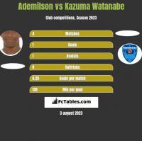 Ademilson vs Kazuma Watanabe h2h player stats