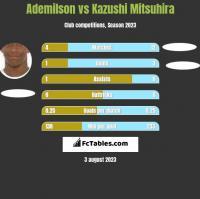 Ademilson vs Kazushi Mitsuhira h2h player stats