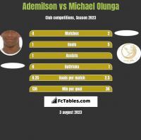 Ademilson vs Michael Olunga h2h player stats