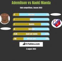 Ademilson vs Naoki Maeda h2h player stats