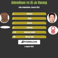 Ademilson vs Ui-Jo Hwang h2h player stats