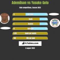 Ademilson vs Yusuke Goto h2h player stats