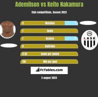 Ademilson vs Keito Nakamura h2h player stats