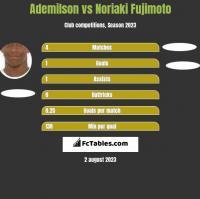 Ademilson vs Noriaki Fujimoto h2h player stats