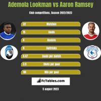 Ademola Lookman vs Aaron Ramsey h2h player stats