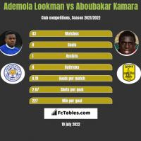 Ademola Lookman vs Aboubakar Kamara h2h player stats