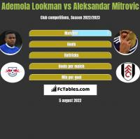 Ademola Lookman vs Aleksandar Mitrovic h2h player stats