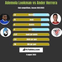 Ademola Lookman vs Ander Herrera h2h player stats
