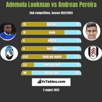 Ademola Lookman vs Andreas Pereira h2h player stats